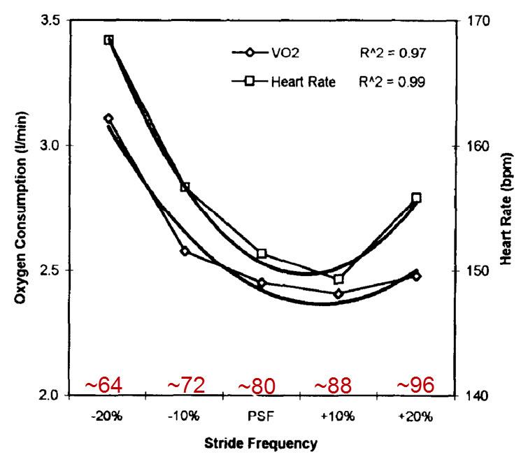 Guồng chân và tiêu thụ oxy