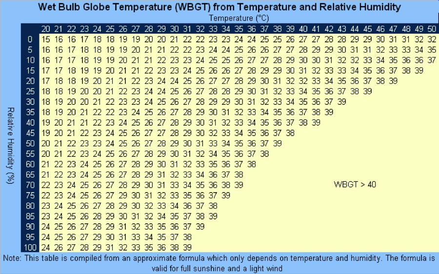 WBGT-Chart