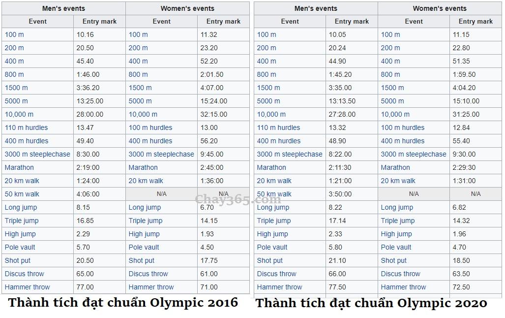 """Thành tích chuẩn Olympic 2020 khó hơn so với Olympic 2016 rất nhiều, bóp nghẹt cơ hội của các quốc gia """"vùng trũng"""""""