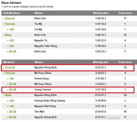 """Kết quả Breaking 3:30, vợ chồng """"gia đình siêu nhân 7X"""" đều lần đầu tiên cán mốc Sub3 (nam), Sub4 (nữ)"""