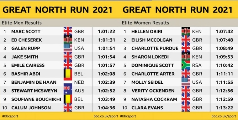 Kết quả Top 10 nam, nữ Great North Run 2021
